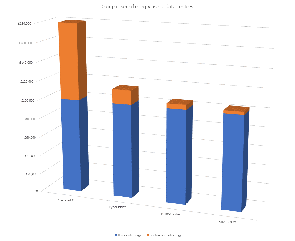 Graph showing energy use