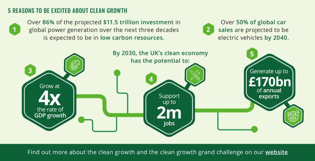 clean growth